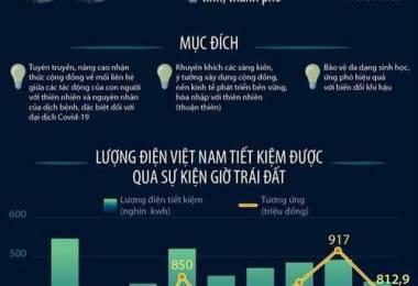 Hưởng ứng Giờ Trái đất 2021, Việt Nam tiết kiệm hơn 353.000 kWh điện